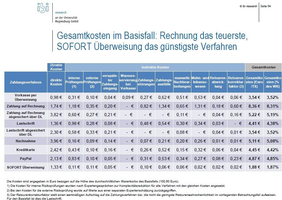 Wo landet Paydirekt in dieser Tabelle? (Quelle: ibi research)